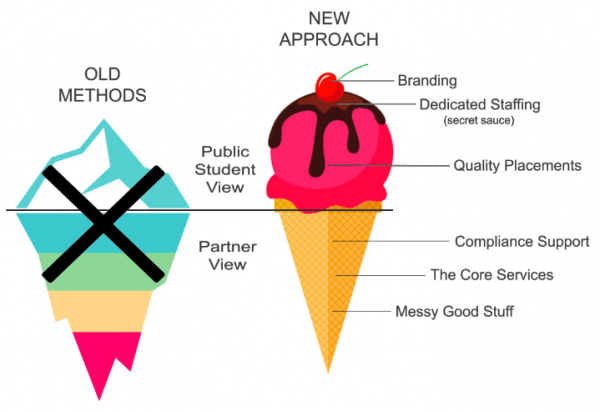 Placement Support Services new approach ' the ice cream cone '