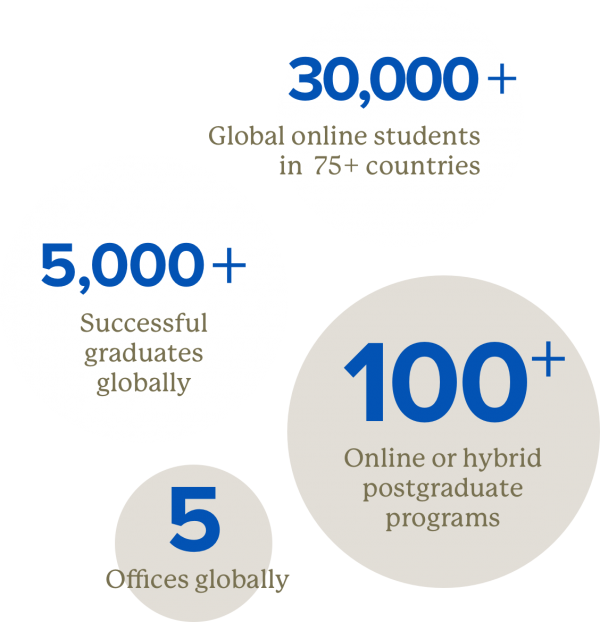 Keypath Global Statistics 30,000 global online students 5,000 successful graduates, 5 offices globally, 100 online programs